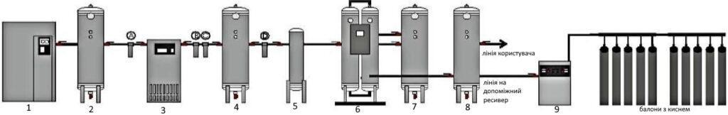 Опис системи генератора кисню медичного