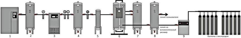 Описание системы генератора кислорода медицинского